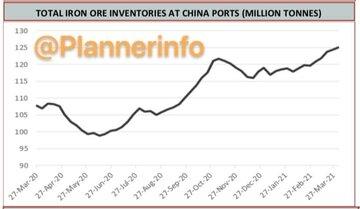 موجودی سنگ آهن بنادر اصلی چین