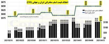 اختلاف قیمت اسلب صادراتی ایران و جهان