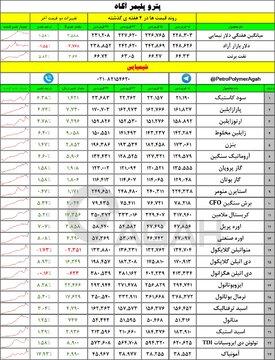 قیمت های پایه محصولات شیمیایی