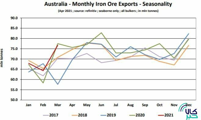 روند صادرات سنگ آهن استرالیا از سال ۲۰۱۷ تاکنون