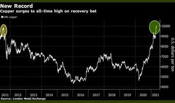 تداوم رشد قیمت جهانی مس و ثبت یک رکورد تاریخی جدید