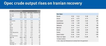 افزایش ۷۰ هزار بشکه ای تولید نفت اوپک در ماه آوریل