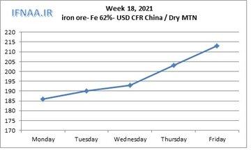 نگاهی به بازارهای جهانی سنگ آهن در هفته ای که گذشت