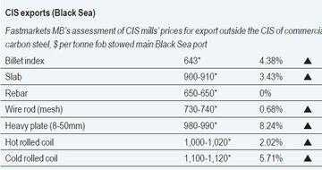 آخرین قیمت محصولات فولاد صادراتی سی آی اس