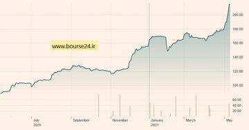 تغییرات قیمت هر تن سنگ آهن با عیار ۶۲ درصد در ۱۲ ماه اخیر