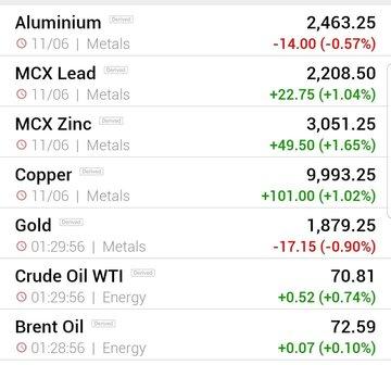 قیمت جهانی فلزات اساسی و نفت (شنبه ۲۲ خرداد ماه)