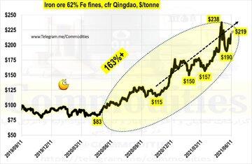 رشد ۱۶۳ درصدی قیمت سنگ آهن از ژوئن ۲۰۲۰ تاکنون
