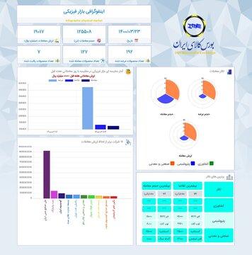 اینفوگرافیک ۲۳ خرداد ۱۴۰۰