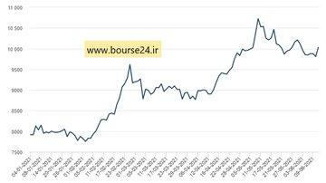 تغییرات قیمت هر تن مس از ابتدای سال جاری میلادی تاکنون در بورس فلزات لندن