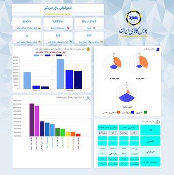 اینفوگرافیک ۲۴ خرداد ماه ۱۴۰۰