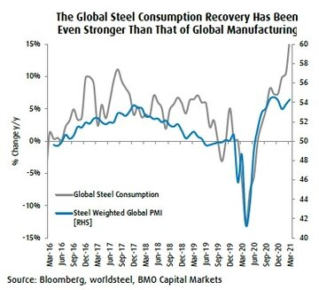 مصرف جهانی فولاد حتی از تولید جهانی قوی تر شده است