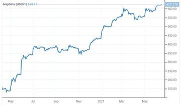 افزایش ۲ دلاری قیمت نفتا