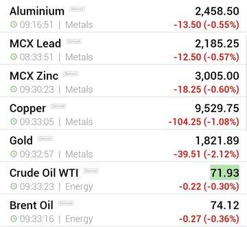 قیمت جهانی فلزات اساسی و نفت (پنجشنبه ۲۷ خرداد ماه)