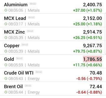 قیمت جهانی فلزات اساسی و نفت (جمعه ۲۸ خرداد ماه)