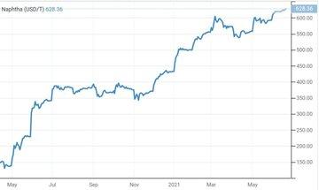 افزایش ۳ دلاری قیمت نفتا