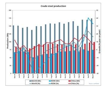 افزایش ٥ میلیون تنی تولید فولاد خام در جهان طی ماه می
