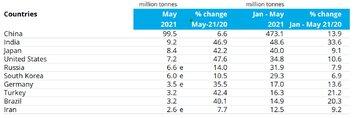 ۱۰ تولیدکننده برتر فولاد جهان در ماه می