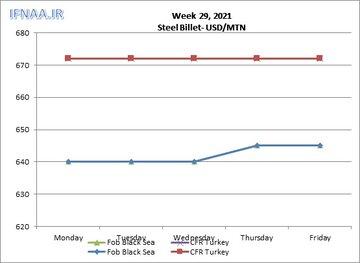 نگاهی به بازارهای جهانی بیلت در هفته ای که گذشت