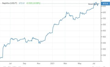 افزایش ۵۴ سنتی قیمت نفتا