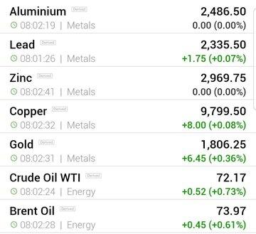 قیمت جهانی فلزات اساسی و نفت (چهارشنبه ۶ تیر ماه)