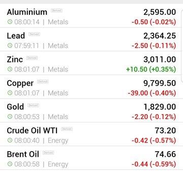 قیمت جهانی فلزات اساسی و نفت (جمعه ۸ تیر ماه)