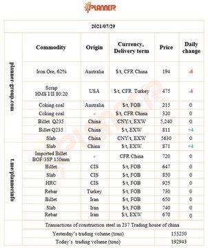 جدیدترین قیمت های مواد اولیه و محصولات فولادی دیروز براساس آخرین معاملات و گزارش های بازار جهانی فولاد
