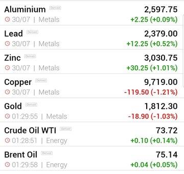 قیمت جهانی فلزات اساسی و نفت (شنبه ۹ تیر ماه)