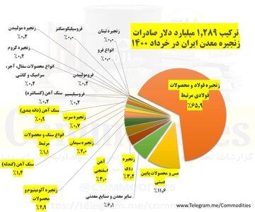 ترکیب صادرات زنجیره معدن ایران در خرداد ۱۴۰۰