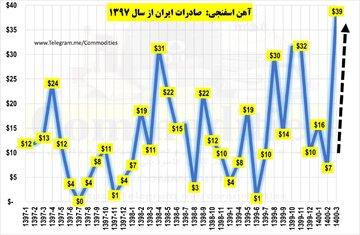 ثبت رکورد تاریخی صادرات آهن اسفنجی ایران در خرداد ماه