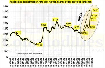 رشد قیمت زغال سنگ به بالاترین سطح از سال ۲۰۱۳ تاکنون