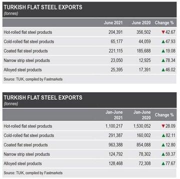 صادرات مقاطع تخت فولادی ترکیه در بین ماه های ژانویه تا ژوئن