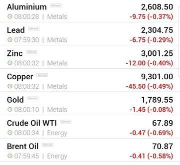 قیمت جهانی فلزات اساسی و نفت (پنج شنبه ۴ شهریور ماه)