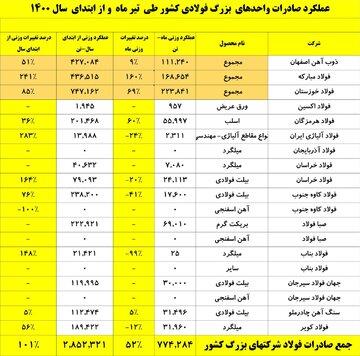صادرات بزرگان فولاد ایران از ۲.۸ میلیون تن فراتر رفت