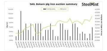 حجم و نرخ فروش چدن شرکت فولاد SAIL هند