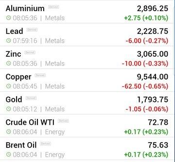 قیمت جهانی فلزات اساسی و نفت (پنجشنبه ۲۵ شهریور ماه)