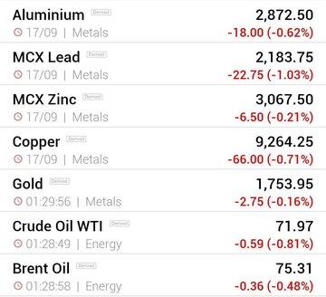 قیمت جهانی فلزات اساسی و نفت (شنبه ۲۷ شهریور ماه)