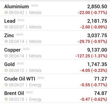 قیمت جهانی فلزات اساسی و نفت (دوشنبه ۲۹ شهریور ماه)
