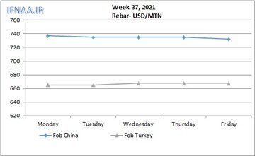 نگاهی به بازارهای جهانی میلگرد در هفته ای که گذشت