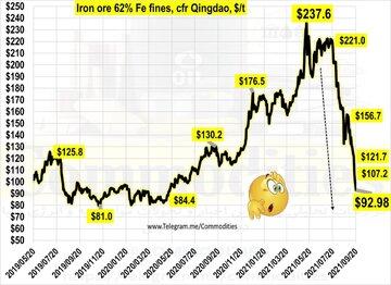 سقوط سنگین قیمت سنگ آهن