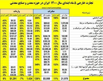 تجارت خارجی حوزه معدن و صنایع معدنی در ۵ ماهه ابتدایی سال ۱۴۰۰