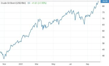 نفت برنت وارد کانال ۸۴ دلاری شد