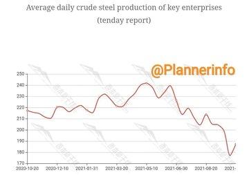 متوسط تولید روزانه فولاد خام چین
