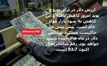 شاخص دلار