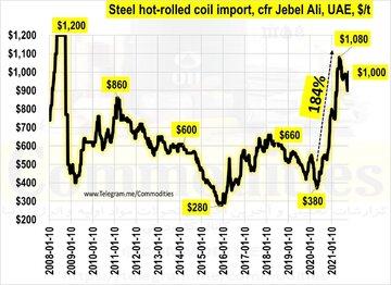 نمودار رشد قیمت ورق گرم وارداتی امارات طی ۲۳ سال گذشته