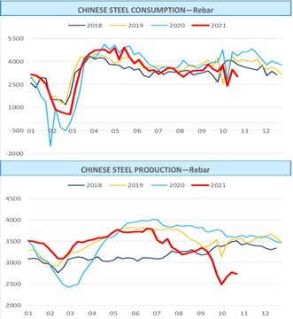 تغییرات روند تولید و مصرف میلگرد