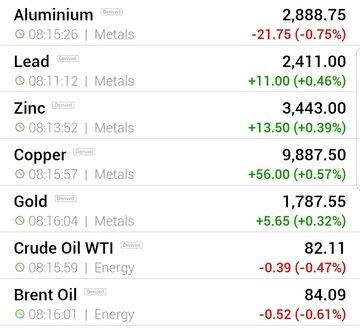 قیمت جهانی فلزات اساسی و نفت (جمعه ۳۰ مهر ماه ۱۴۰۰)