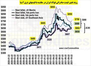 مقایسه قیمت های صادراتی فولاد ایران (فوب) و قیمت های شرق آسیا