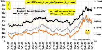 تبعیت کامل ارزش سهام شرکتهای معدنی دنیا از قیمتهای کاتد مس در LME