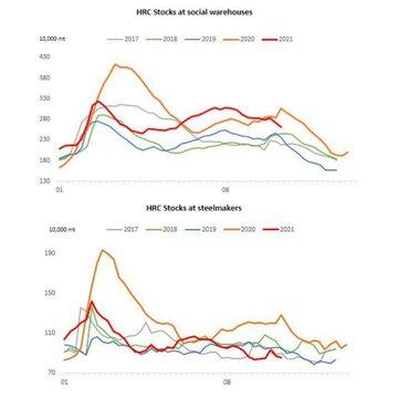 کاهش موجودی ورق گرم در بازار چین