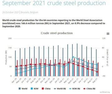 روند تولید فولاد خام کشورهای عضو انجمن جهانی فولاد در سپتامبر ۲۰۲۱